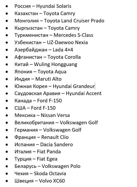Експерти назвали найпопулярніші легкові автомобілі в кожній країні світу